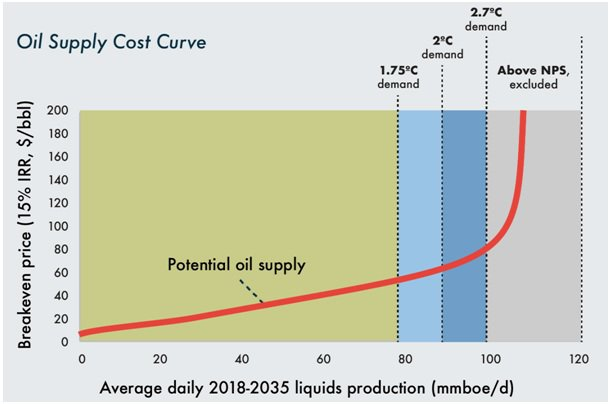 5 Oil Supply Cost Curve.jpg